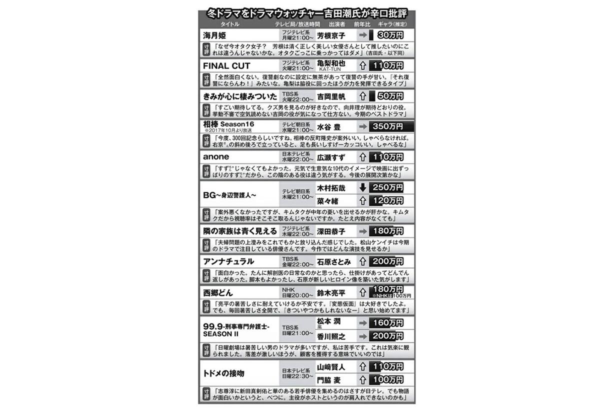 2018 冬季日劇演員片酬排行 木村拓哉 石原里美 松本潤誰獲勝