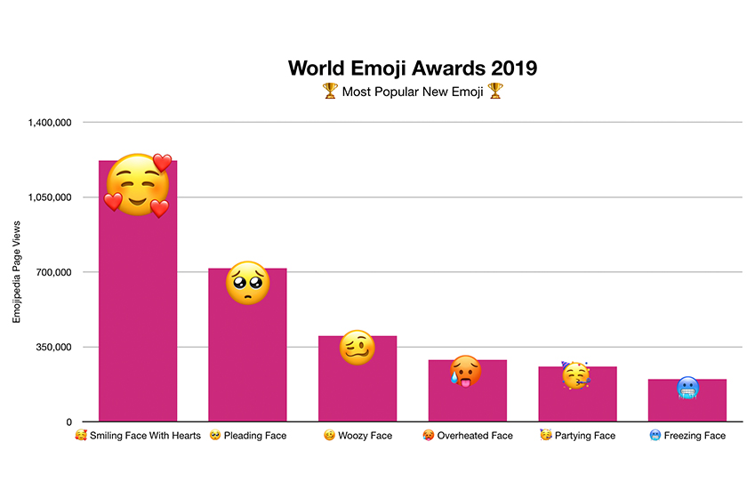 world-emoji-award 2019