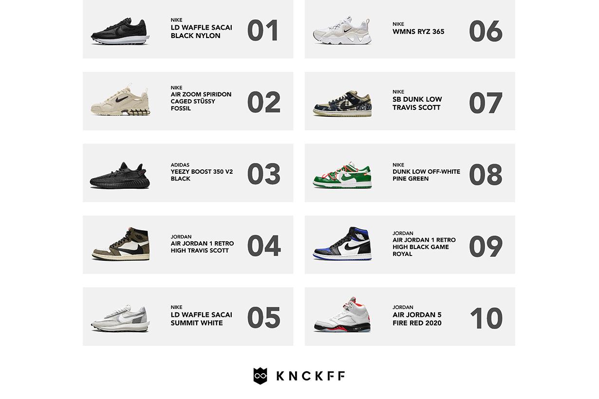 KNCKFF reports 2020 best selling sneakers nike taiwan