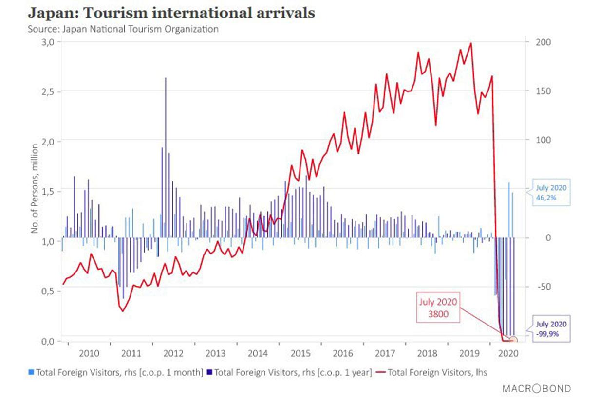 Macrobond graph