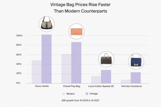 gucci jackie 1961 vintage market rising average price growth 2021 rankings