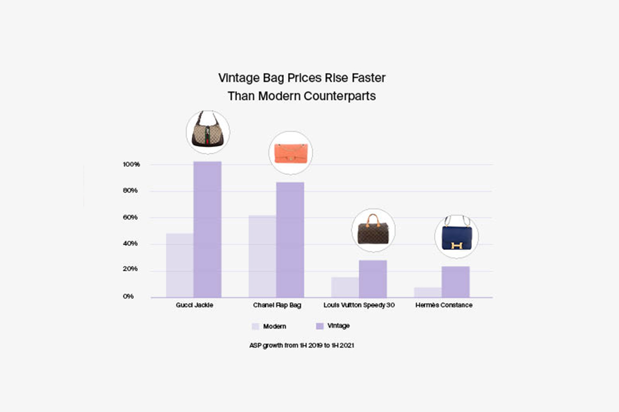 The RealReal 2021 Luxury Resale Report vintage bag handbags invest in best